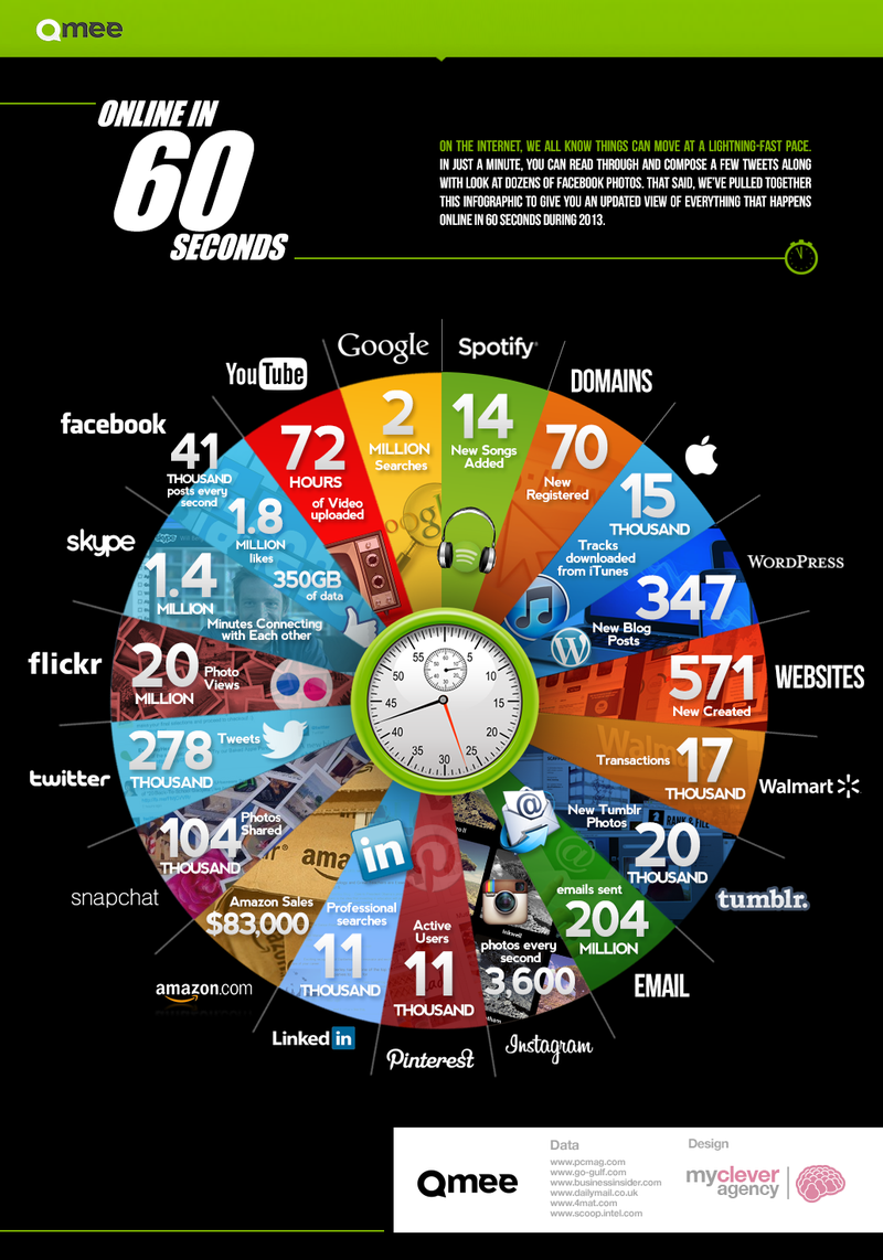 72 Hours Of YouTube Uploads Every Minute, And More Internet Stats
