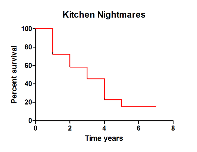 How successful was kitchen nightmares really a data for Q kitchen nightmares