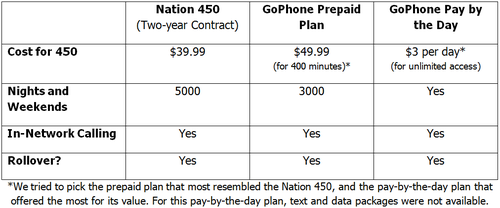 How to Decide Between a Prepaid or Contract Wireless Plan