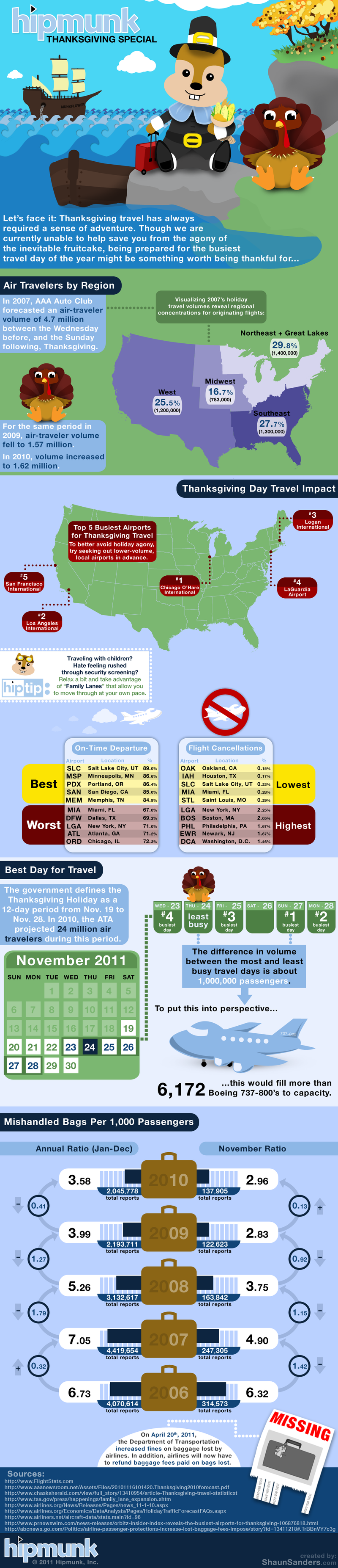 Use Statistics to Pick Your Best Thanksgiving Travel Options