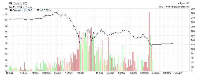 El mayor mercado de cambio de Bitcoin cierra durante 12 horas