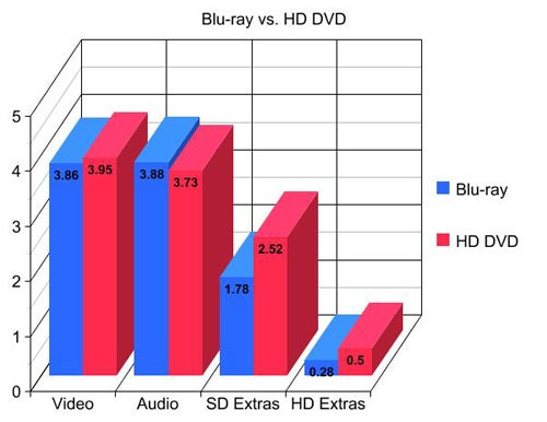 Frankenfight: Blu-ray vs. HD DVD, Formats Not Equal