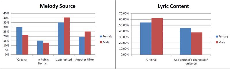 Fandom Academia: Gender Influences Filk Far Less Than You'd Think