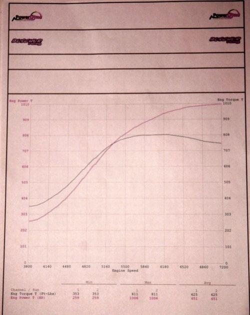 Switzer R1K Nissan GT-R Breaks 1000 Horsepower At The Wheels