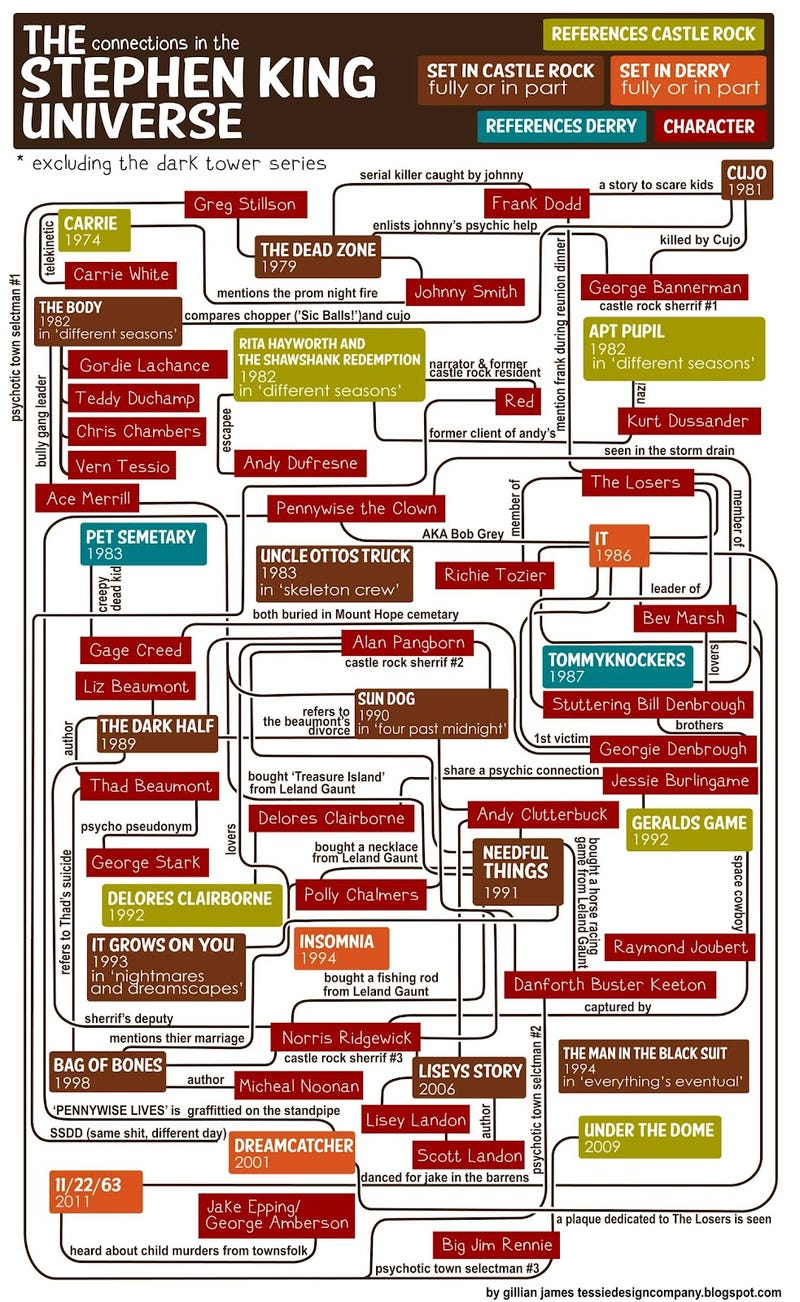 Keep track of the Stephen King universe with this handy flowchart