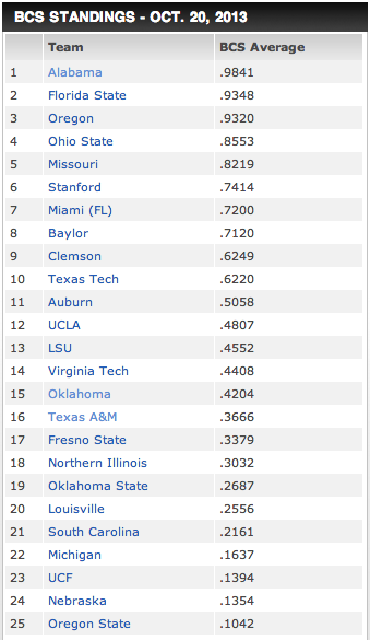 The BCS Standings Are Out