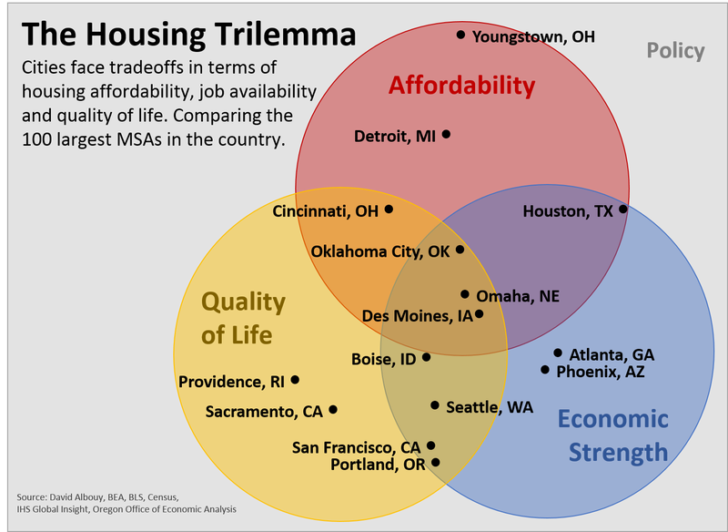 Only Three US Cities Have Good Jobs, Affordable Housing, and High Quality of Life