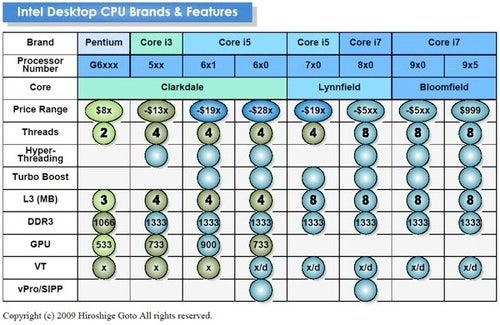 Leaked Intel Roadmap Reveals Budget Desktop Offerings, Possible Mac Pro Chip