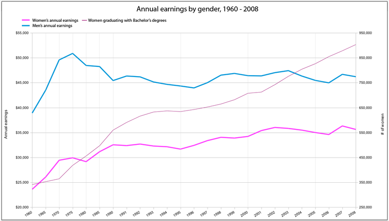 A Visual Analysis Of The Crappy Wage Gap