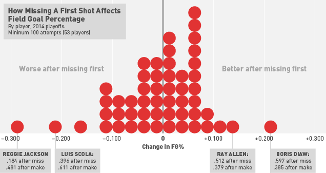 Does It Make A Difference If NBA Players Miss Their First Shot?