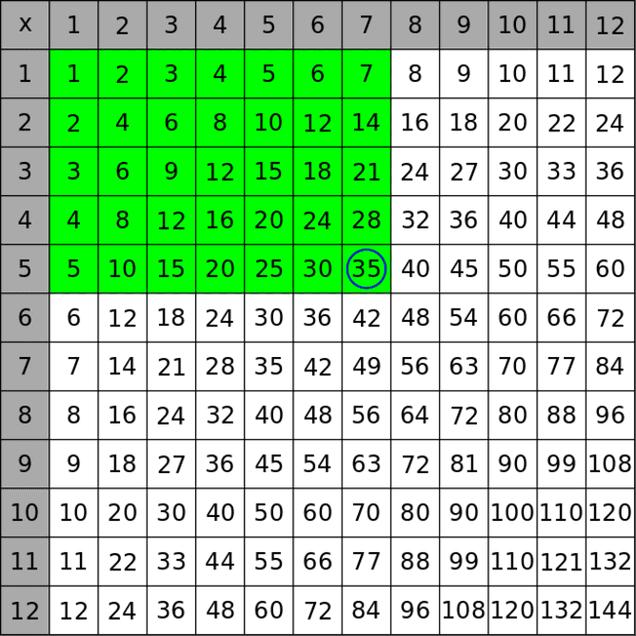 Estas explicaciones matemáticas te harán amar las tablas de multiplicar