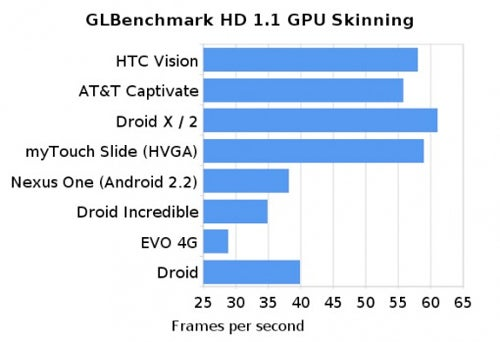 Graphics Benchmark for G2 Shows It Should Be Blazin'
