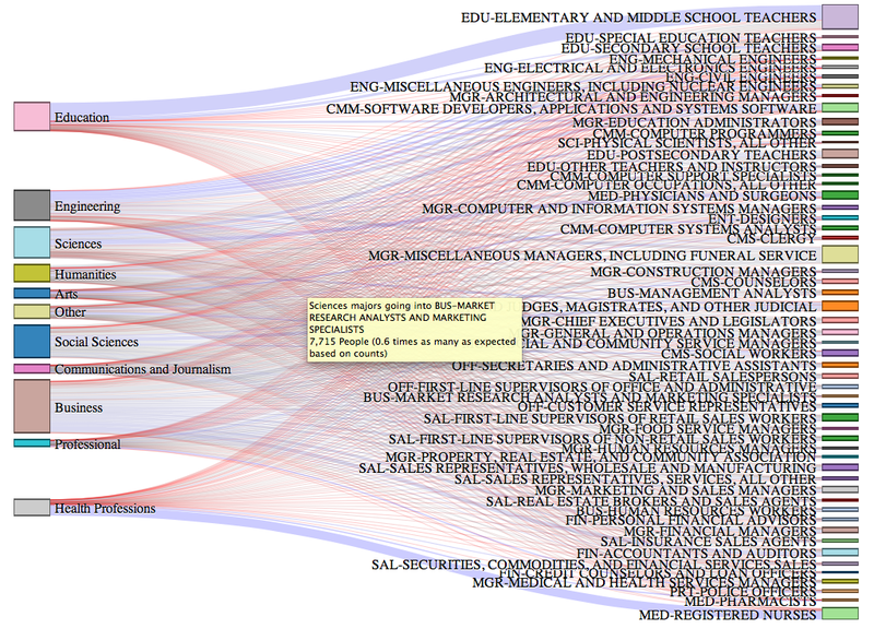 An Interactive Chart Of Which Jobs Your College Degree Actually Gets
