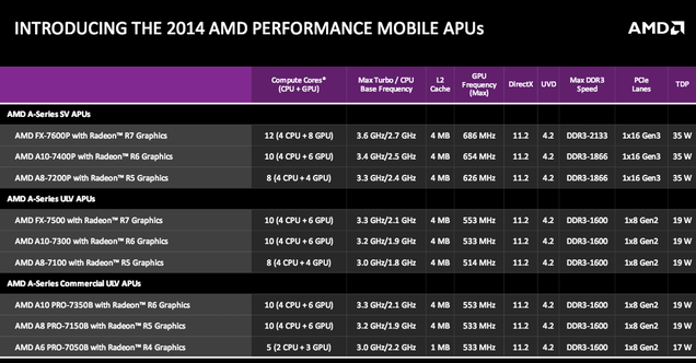 AMD's New FX Chips Have Integrated Graphics Great for Gamers
