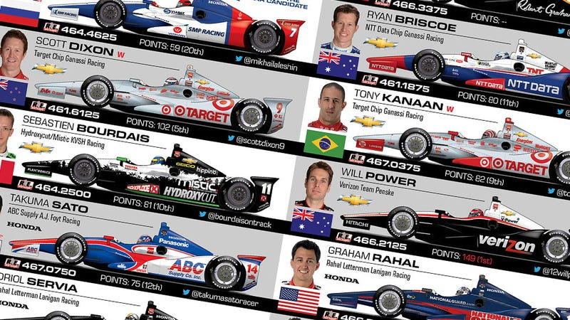 Here's Your Spotter's Guide For The Indianapolis 500