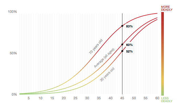 How Likely You Are to Get Killed by a Car, Depending on Its Speed