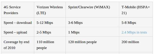 """4G"" Coverage Compared on Speed and Price"