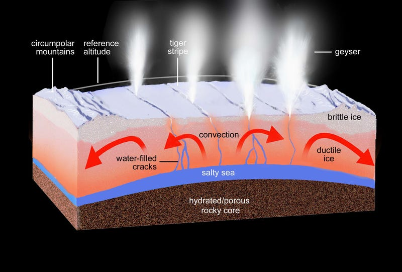 Over 100 Geysers On Enceladus May Be Spouting Water Onto Its Surface