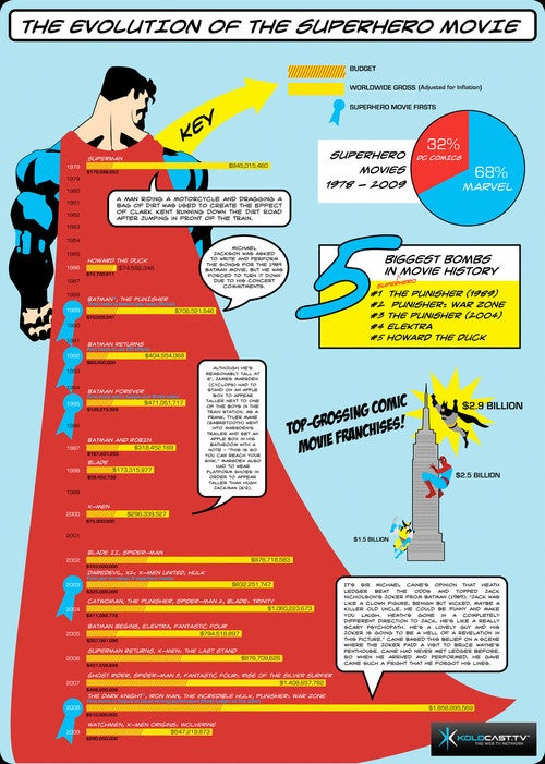 Charting the Evolution of Superhero Movies