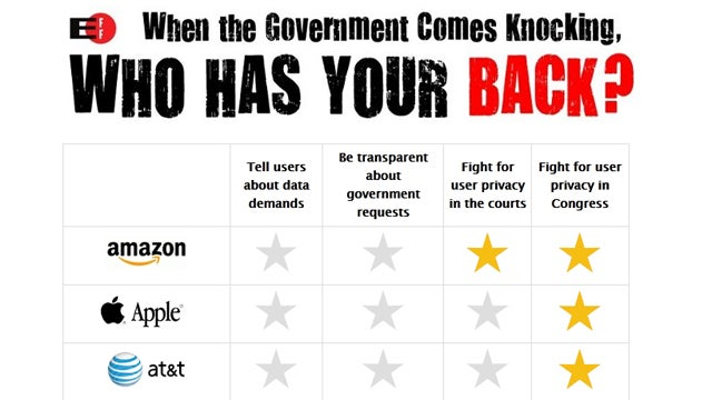 These Are the Companies that Protect Your Data from the Government (And the Ones That Don't)