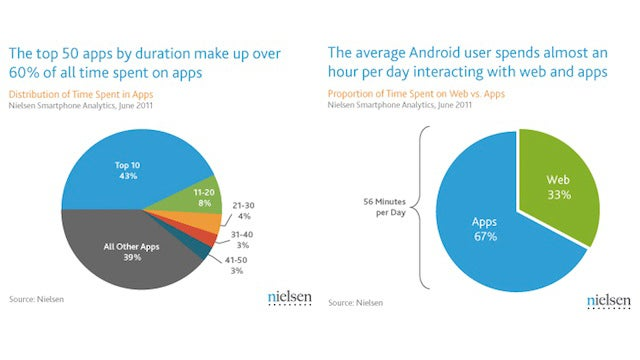 Android Users Don't Really Use That Many Apps