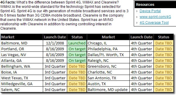 Leaked 2009 Roadmap of Sprint's 4G WiMax Rollout