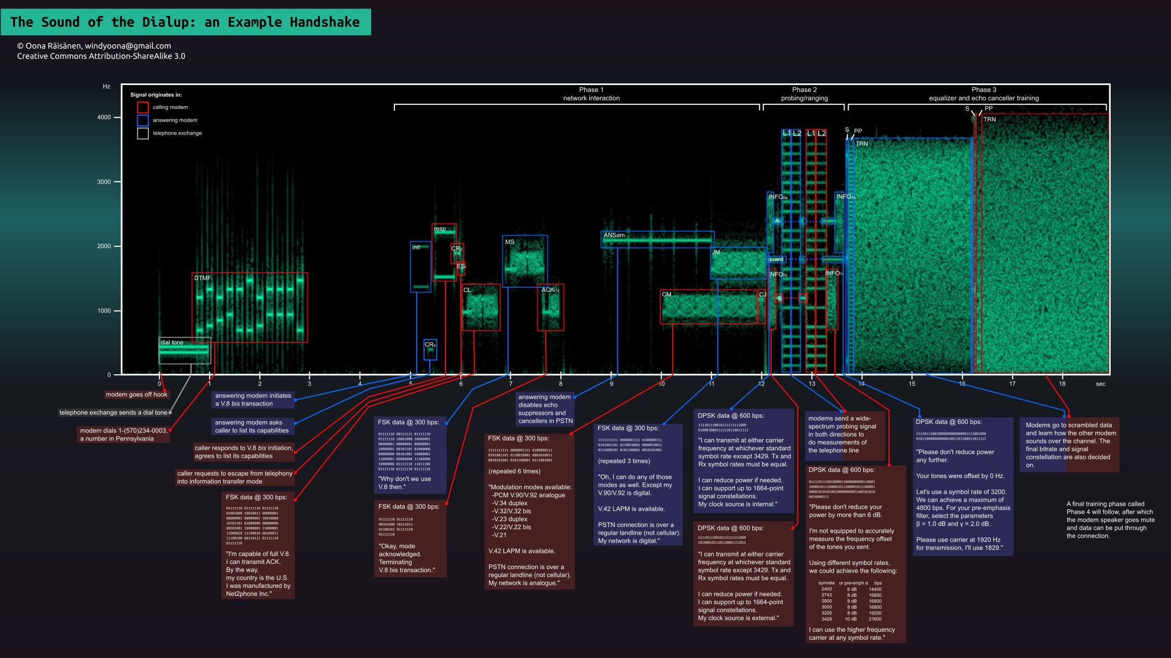 Подробный разбор. звука подключения по dial-up Тот самый звук: Праздник в к
