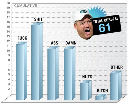 Jet Blue: A Multimedia Analysis Of Rex Ryan's Swearing, Week 2