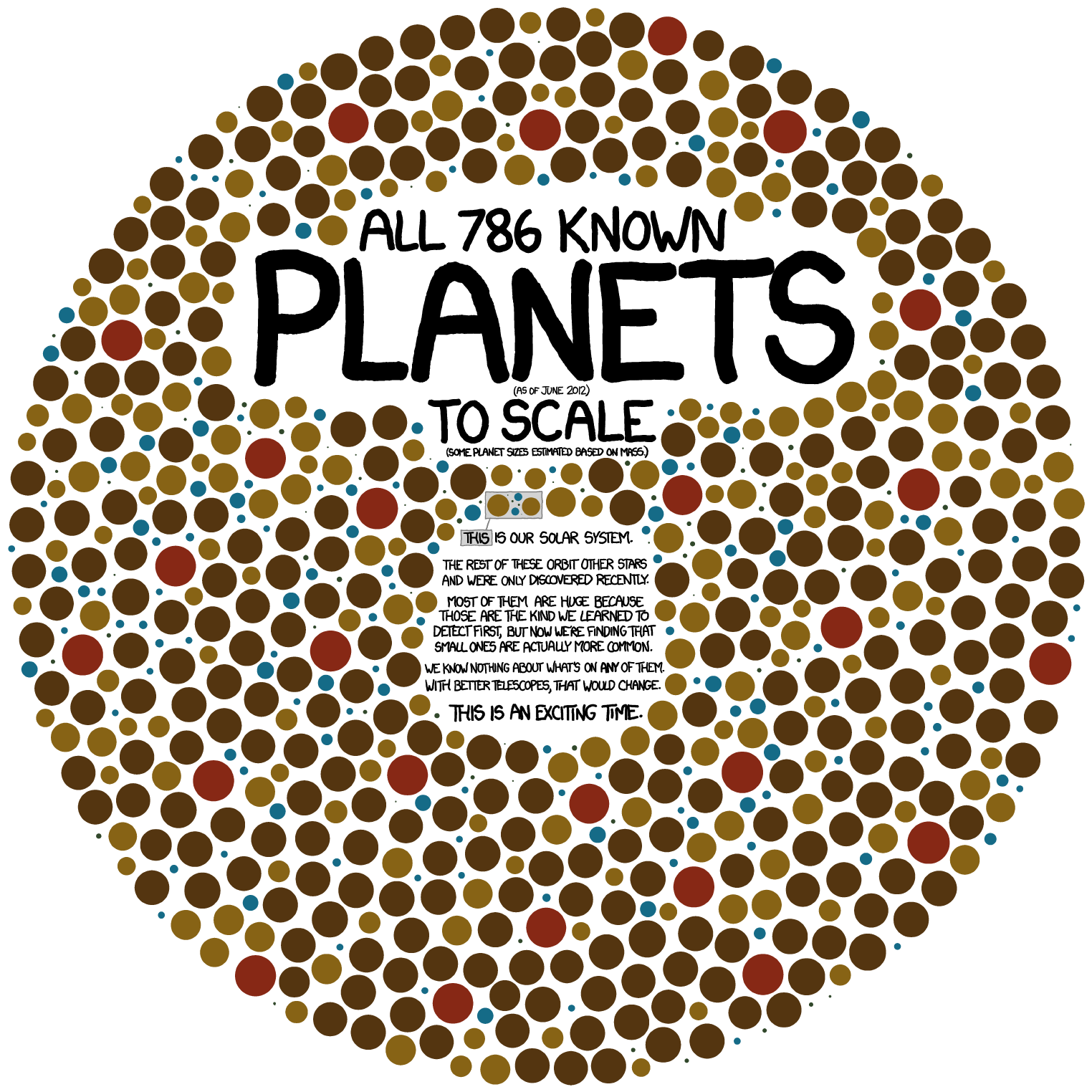 All 786 confirmed planets in one handy infographic