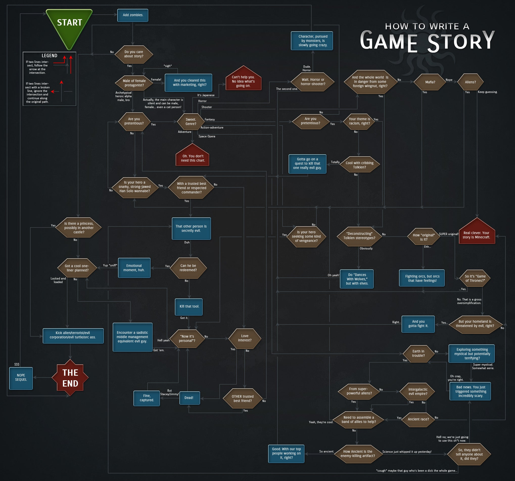 How Video Game Stories Are Written