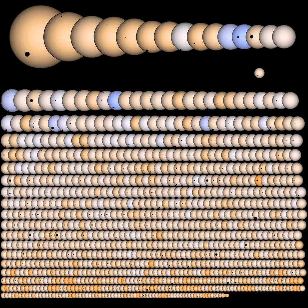 All the new exo-planets discovered by Kepler in one single image