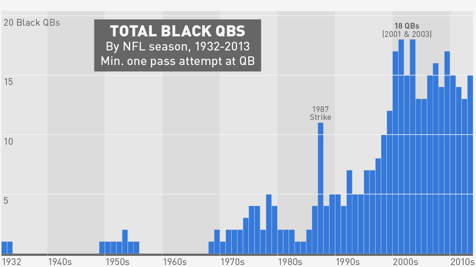 Was 2013 Really The Golden Age Of The Black Quarterback?