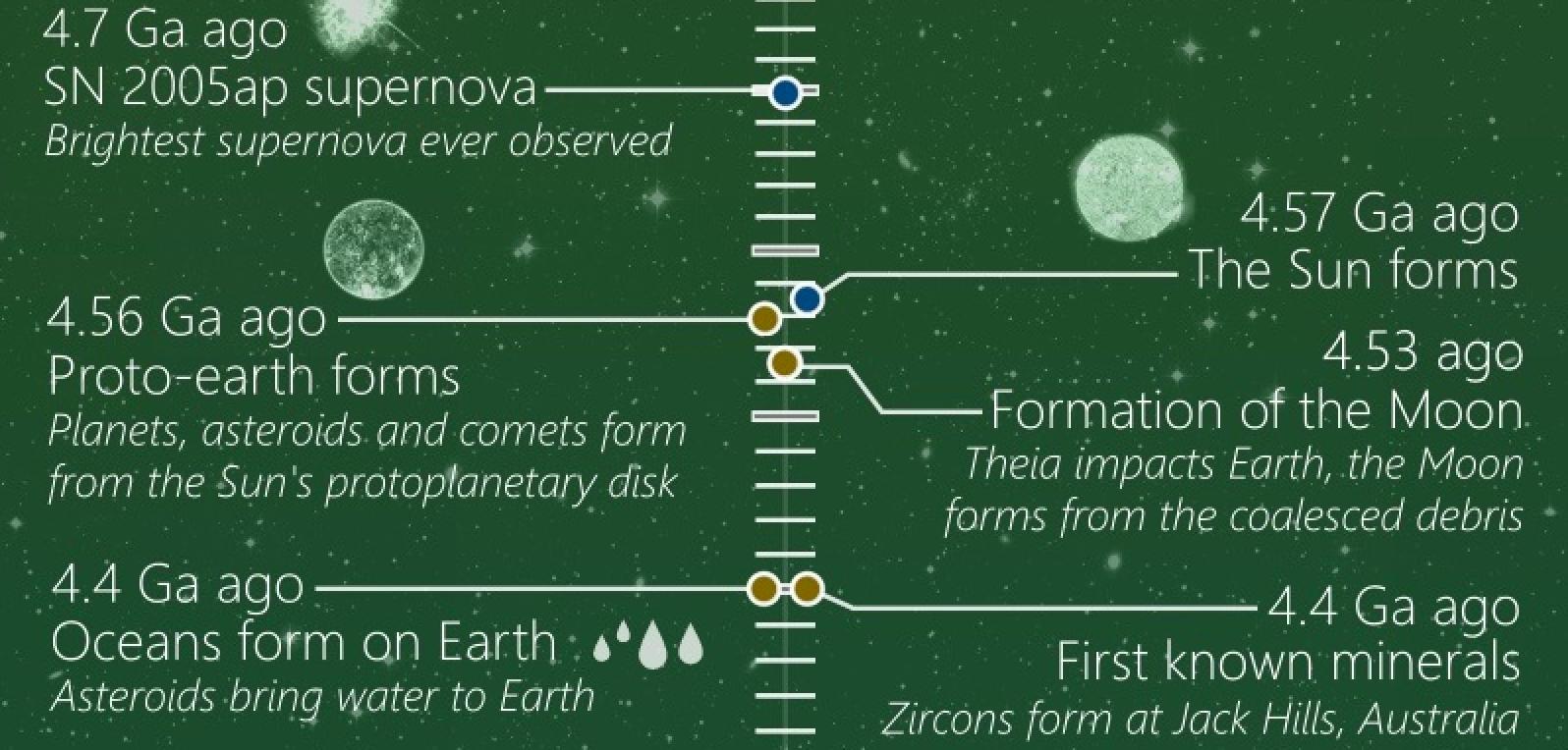 history timeline universe visualisation