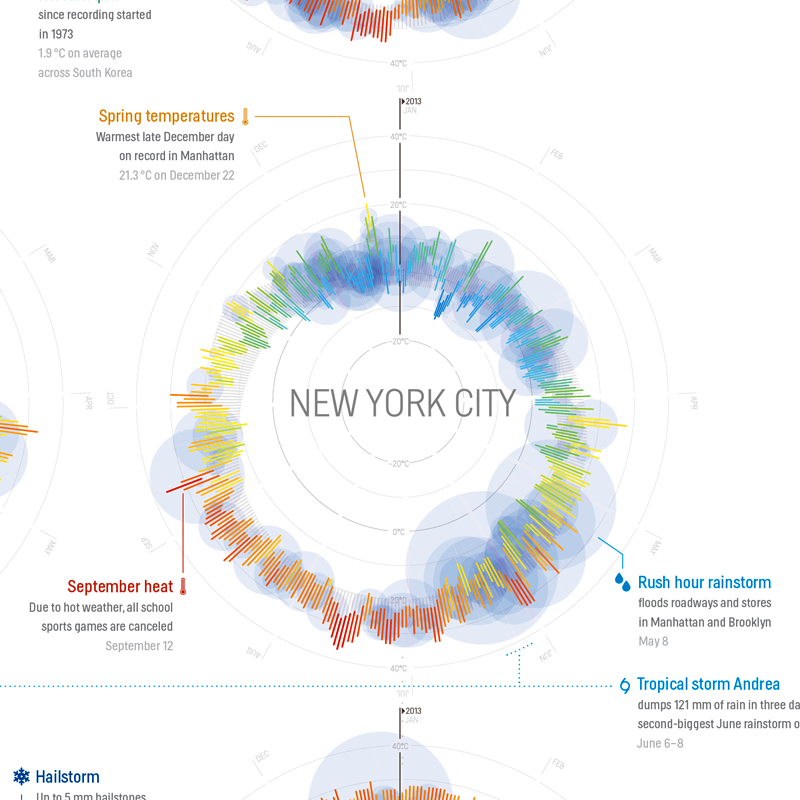 365 Days of Weather in 35 Cities, All in a Single Beautiful Image