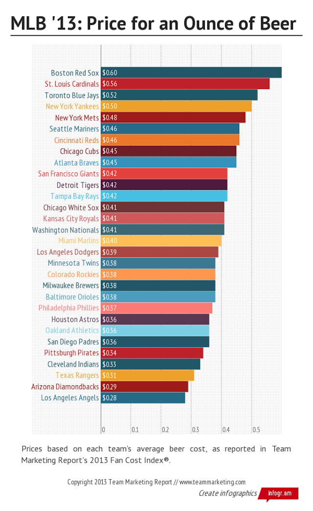 Infographic: Which MLB Team Has The Most Expensive Beer, Per Ounce?