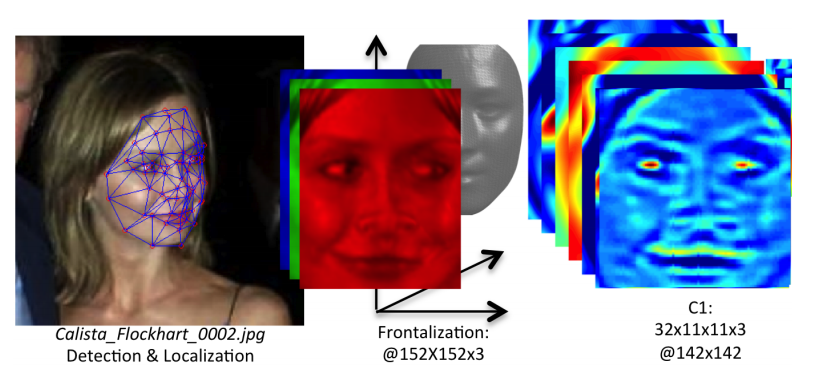 Facebook's Facial Recognition 'Approaching Human-Level Performance'
