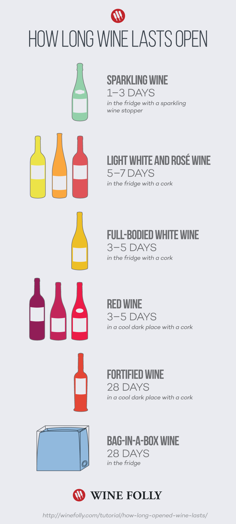 this infographic shows you how long different wines last. Black Bedroom Furniture Sets. Home Design Ideas