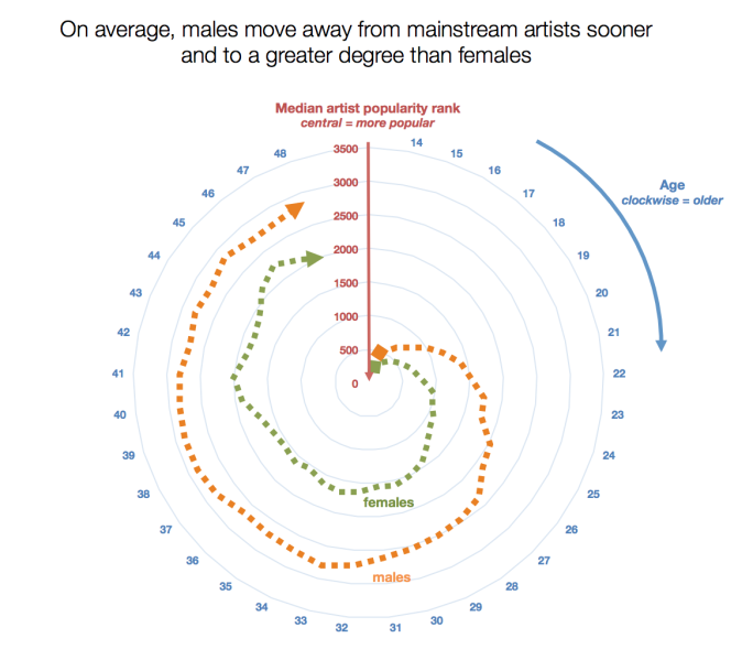 Spotify Data Proves You're Not AsCoolAs You Used To Be