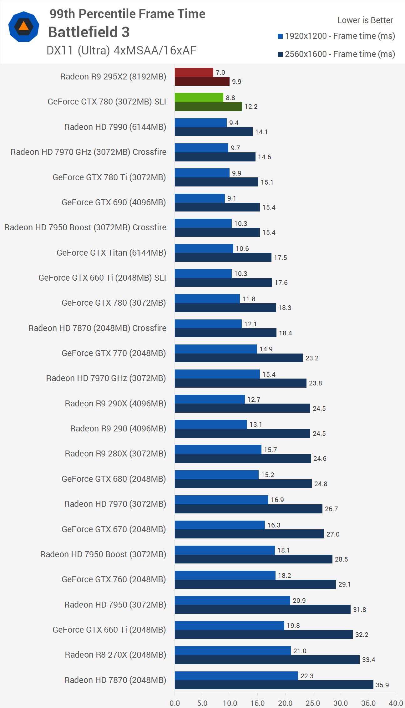 GeForce GTX Titan X | обзор и тест | THG RU