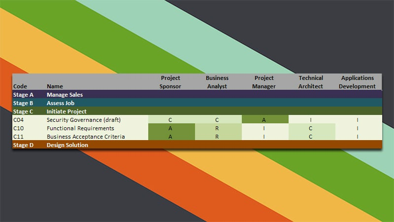 Use the RASCI Matrix to Manage Responsibility On a Project