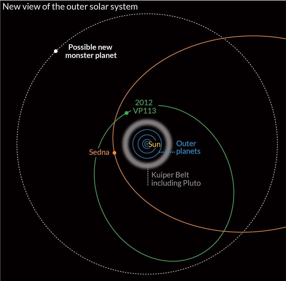 Recentemente scoperto pianeta nano orbita attorno al Sole una volta ogni 4000 anni