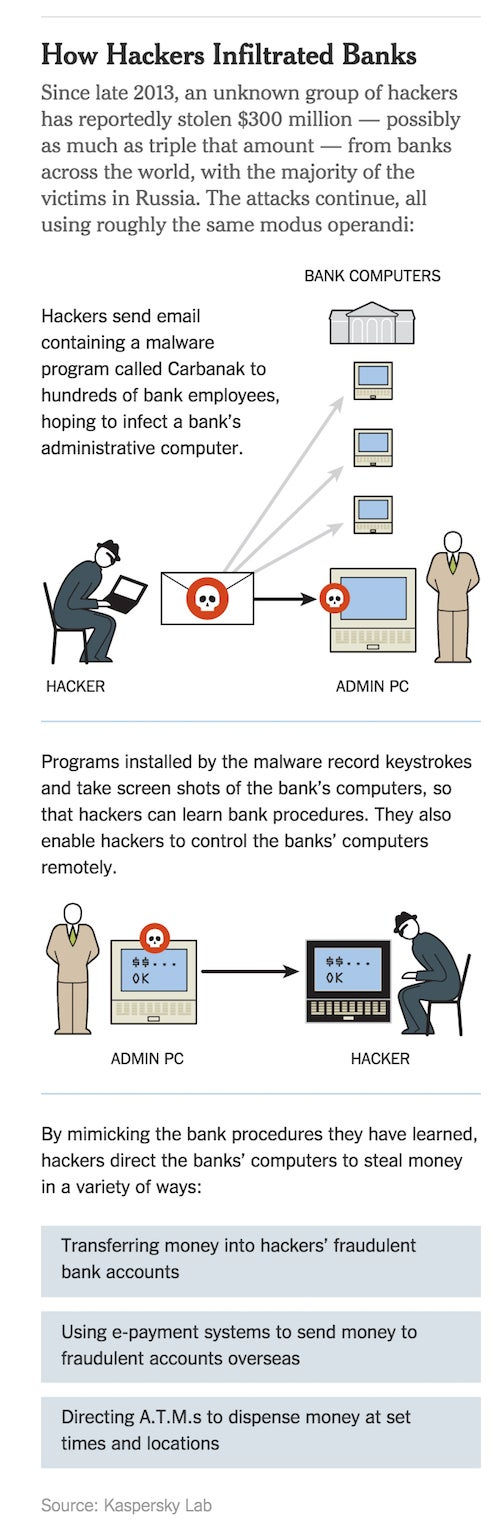 Bank Security Is So Bad That a Simple Phishing Scam Can Cost $US1 Billion