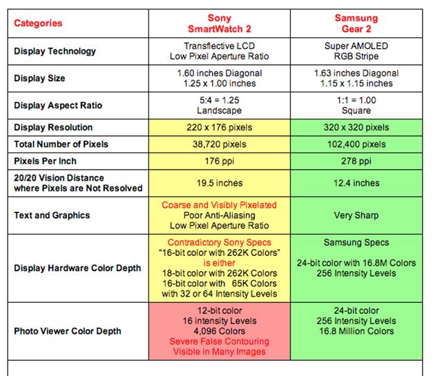 Sony SmartWatch v. Galaxy Gear 2: Which Smartwatch Screen Is Best?