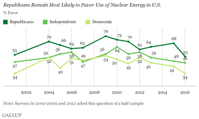 Most Americans Now Oppose Nuclear Energy