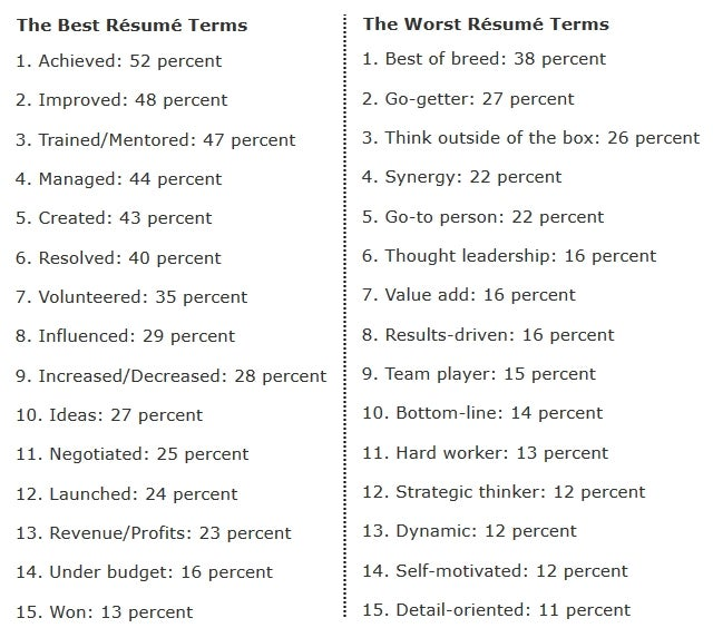 The 15 Best And Worst Words To Use On Resumes According To Recruiters ...