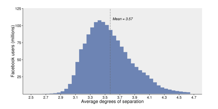 Don't Believe Facebook's Claim That 'Six Degrees of Separation' Is Bogus