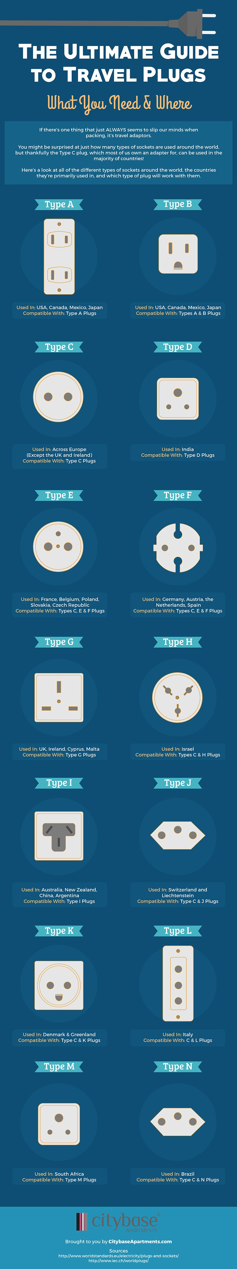 Common Plug Types, and the Countries Where They're Used, In One Graphic