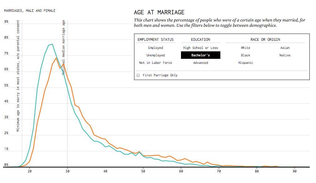 When You'll Probably Get Married, Visualized