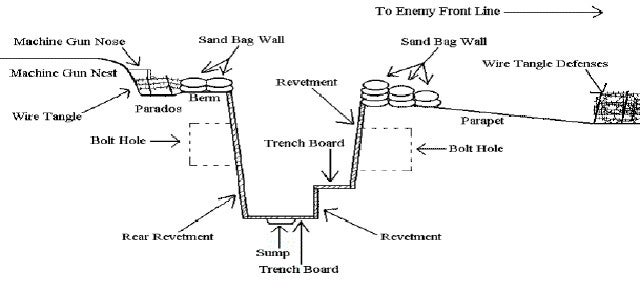 What Was The Typical Pattern Used When They Designed Trenches