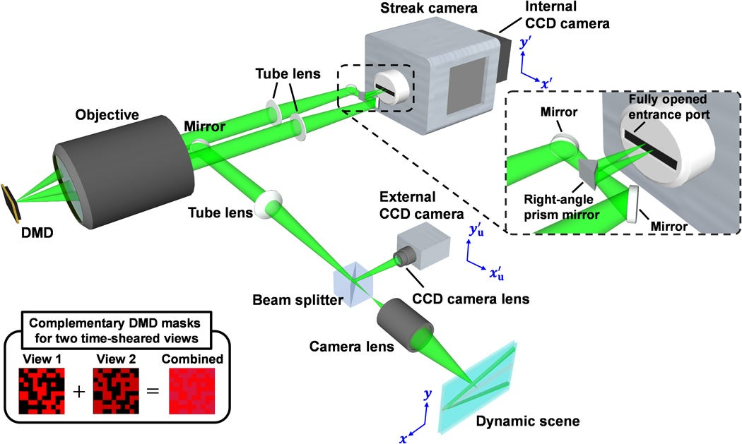 Ultrafast camera images 'sonic boom' of light for first time